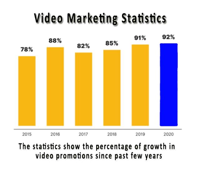Video marketing statics